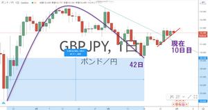 ポンド円 GBP/JPY メジャーサイクル チャート