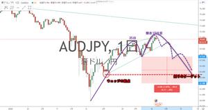 豪ドル円 AUD/JPY メジャーサイクル