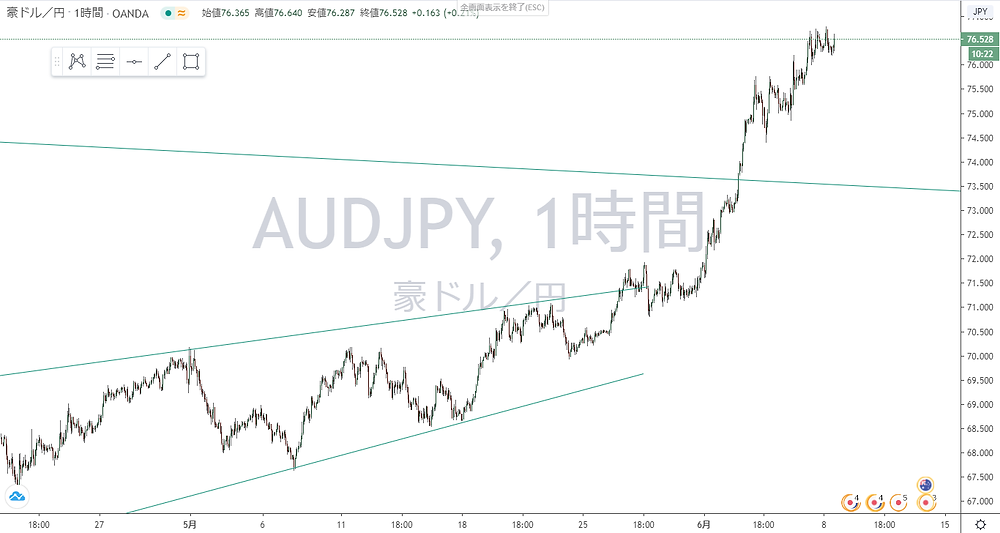豪ドル円 AUD/JPY 1時間足 チャート