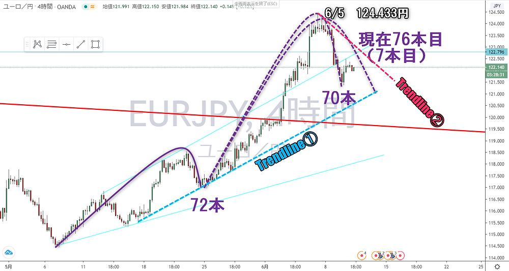 ユーロ円 EUR/JPY 4時間足 サイクル チャート