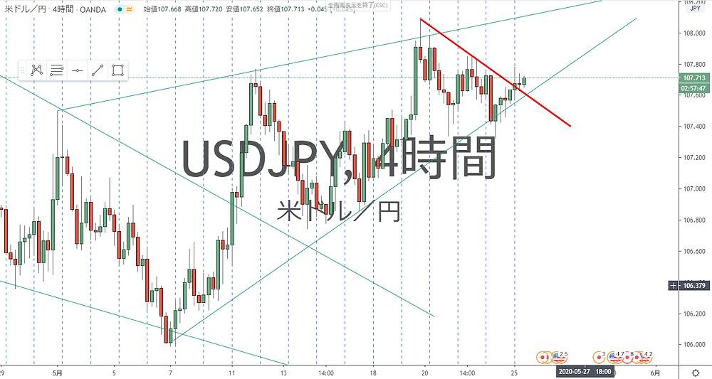 ドル円 USD/JPY 4時間足 チャート