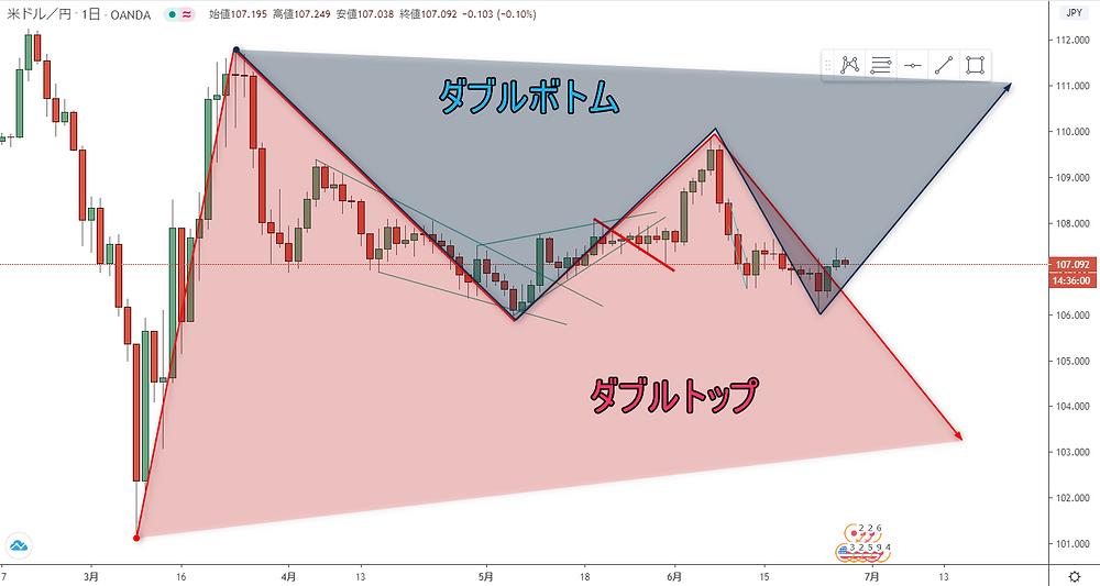 ドル円 USD/JPY レンジ!?
