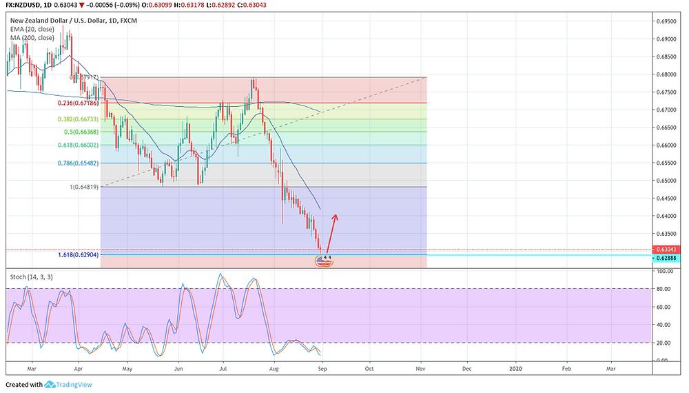 NZD/USD D チャート