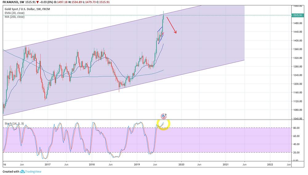 XAU/USD W チャート