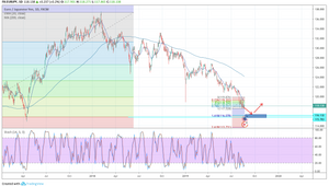 EUR/JPY D チャート