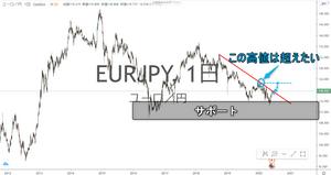 ユーロ円 EUR/JPY 日足 チャート