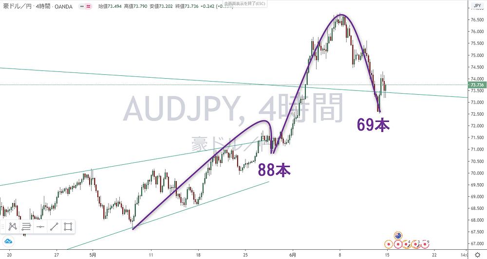 豪ドル円 AUD/JPY 4時間足 サイクル チャート