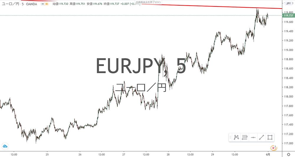 ユーロ円 EUR/JPY 5分足 チャート