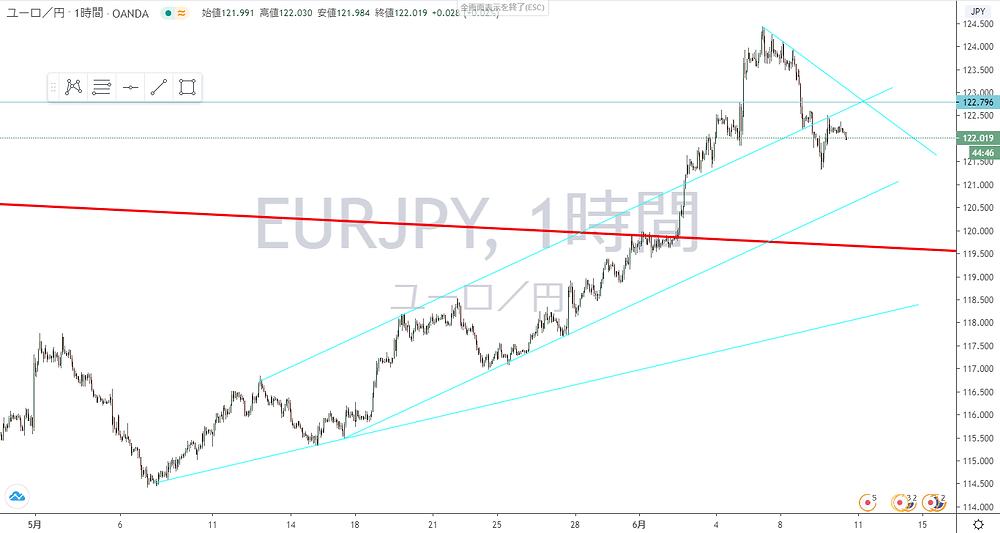 ユーロ円 EUR/JPY 1時間足 チャート