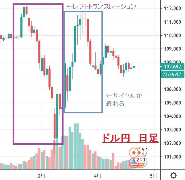 ドル円 USD/JPY  日足チャート