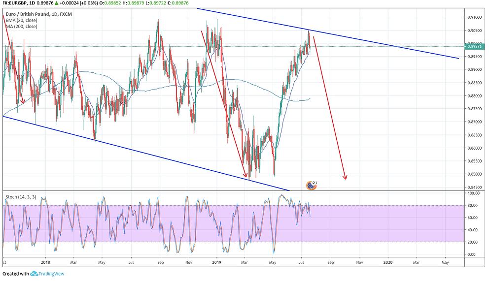 EUR/GBP D チャート