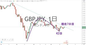 ポンド円 GBP/JPY MC チャート
