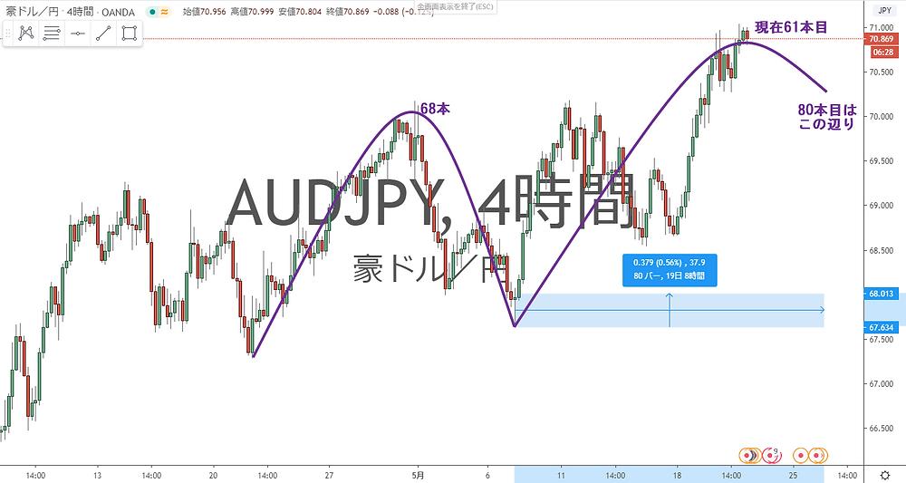 豪ドル円 AUD/JPY 4Hサイクル