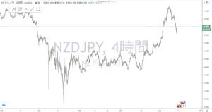 ニュージードル円 NZD/JPY 4時間足 チャート