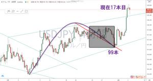 ドル円 USD/JPY 4時間足 サイクル チャート