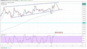 XAU/USD 4H チャート