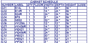 St.Albert Kitchen Designer provides Cabinet Schedule So you can orderyour own