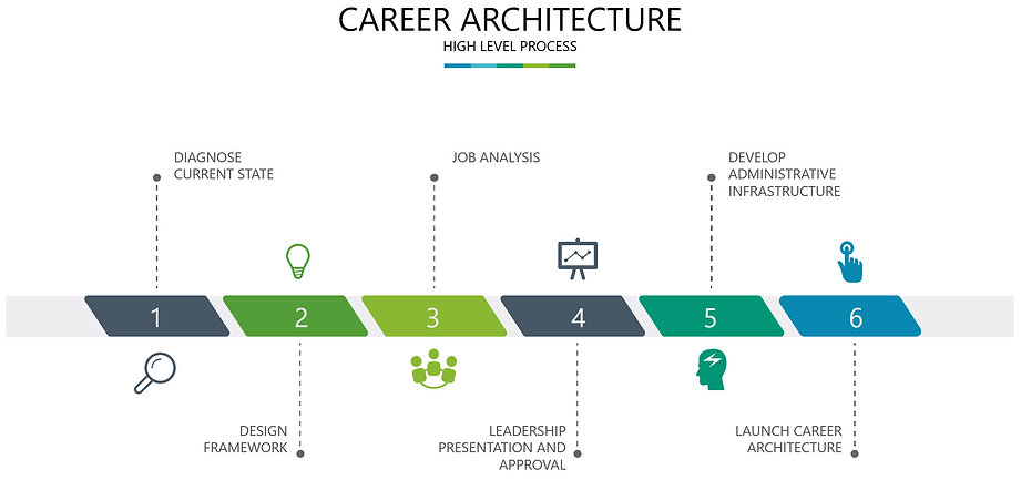 Career Architecture.jpg