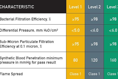 ASTM level 1,2,3. Colour code system for medical masks.
