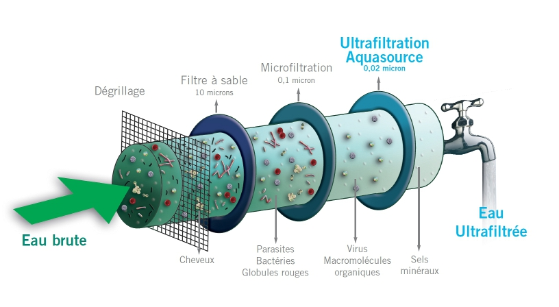 Ultrafiltration Principe