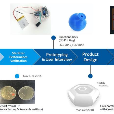 Uvclee (Portable UV Sterilizer)