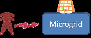 MicrogridNeolec.png