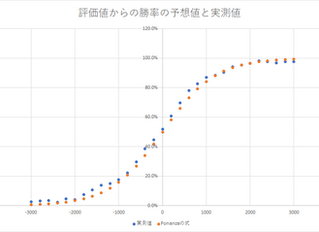 ソフト評価値による人間の対局の勝率予想について