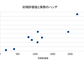 将棋ハンデ:初期盤面評価値と実際のレート落ちの関係