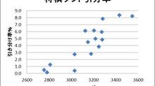 将棋ソフトのレーティングと引分率