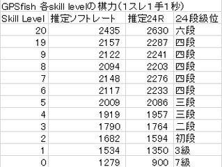 Stockfishのskill levelについて:GPSfishを用いた調査