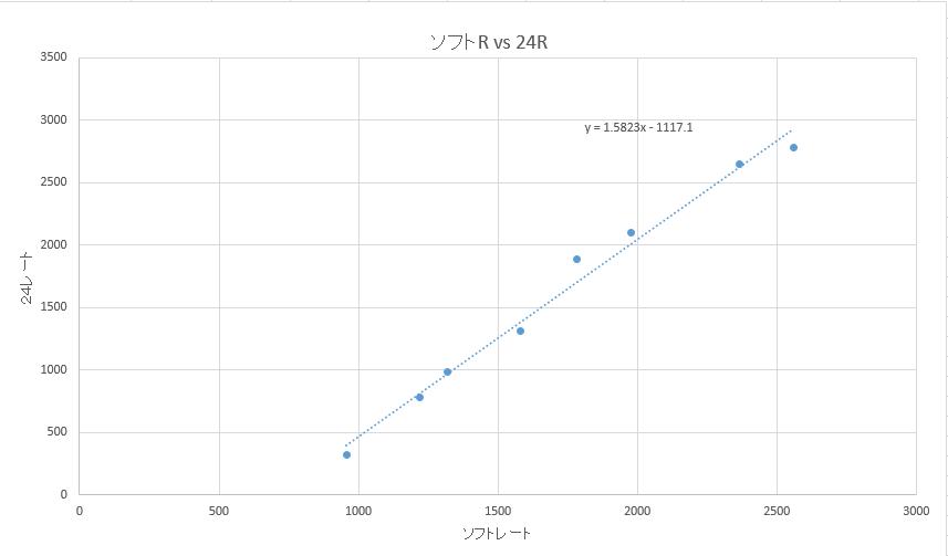 倶楽部 レート 将棋 24