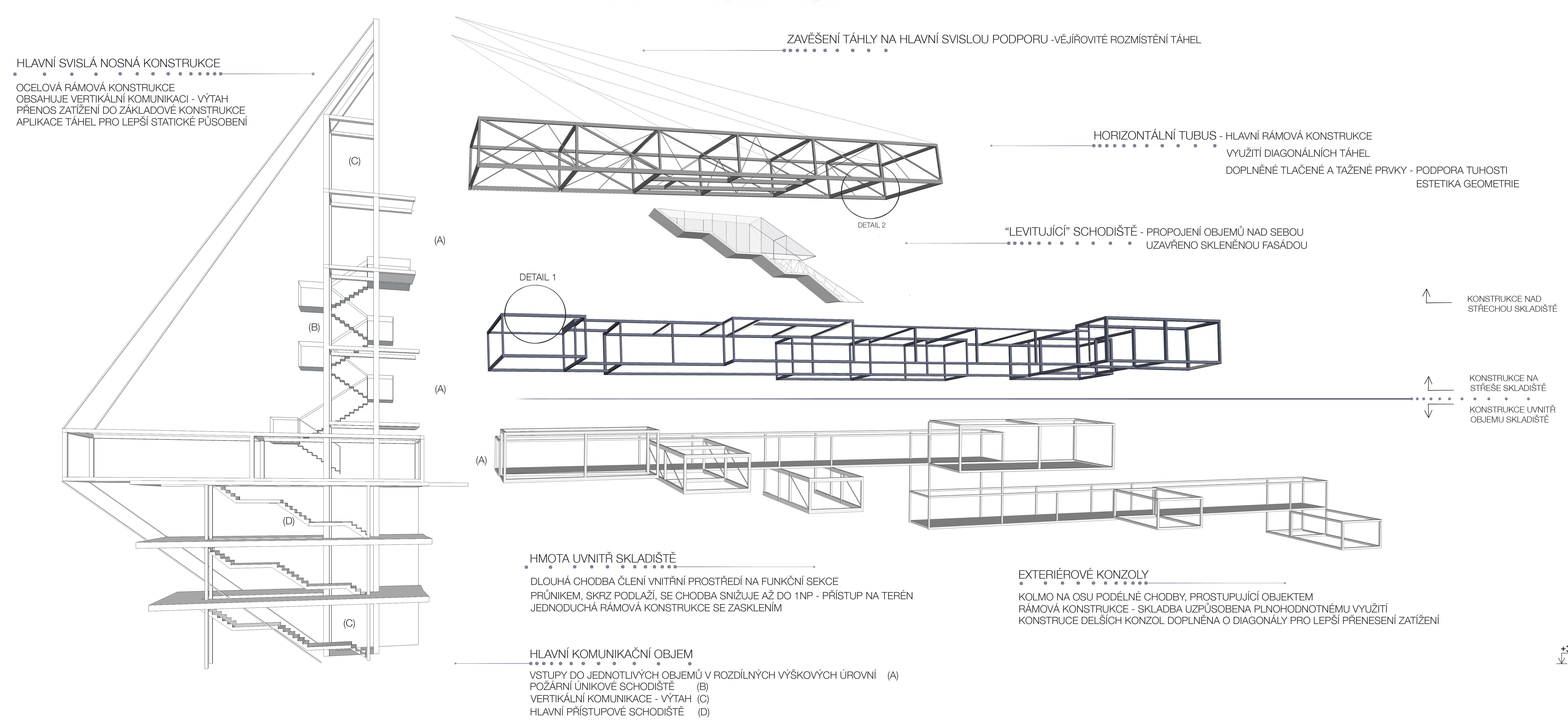 Konstrukční systém