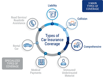 types-of-car-insurance-coverage.png