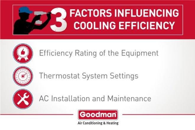 goodman_infographic_3-factors-efficiency