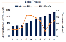 tampa sales trends.PNG