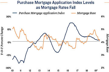 purchase-mortgage-application-index-mm (