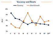 tampa vacancy and rent.PNG
