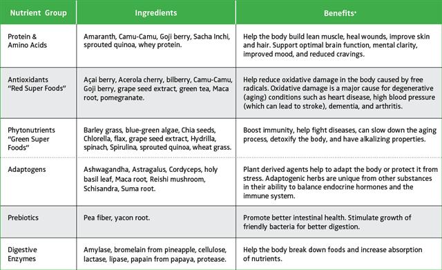 Shakeology Ingredients