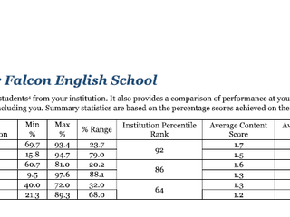 Feedback from Pearson Education