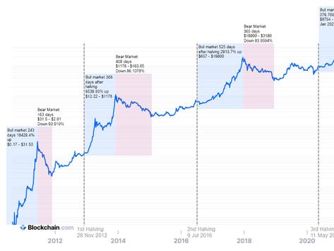 Bitcoin - Chartanalyse