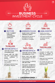 Startup Investment Cycle by Lakshman Singh