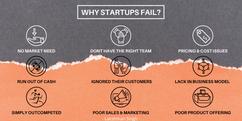 reasons why startups fail by Lakshman Si