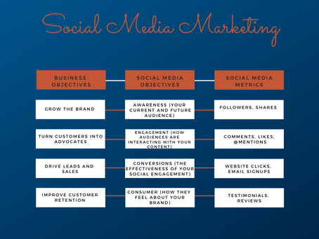 Six benefits of paid social media marketing