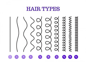What's My Hair Type? Why the whole system is B.S