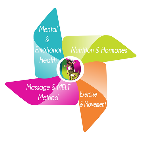 4U Pilates takes a holistic view of your health and wellbeing, from exercise to massge, nutrition to mental health