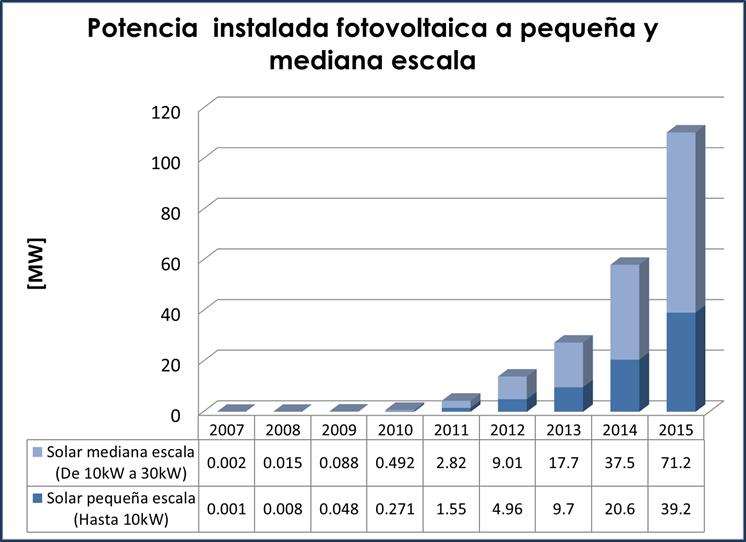 Potencia instalada fotovoltaica a pequeña y mediana escala.