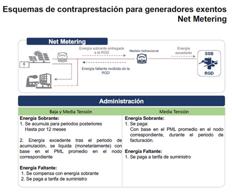 NetMetering es la contraprestación recomendada para instalaciones solares residenciales y comerciales.