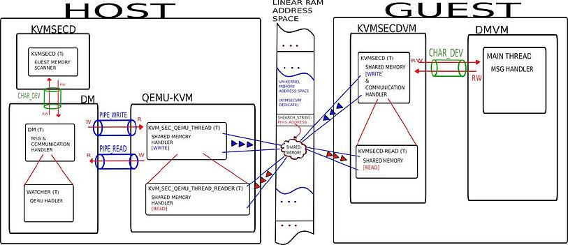 KVMSEC Arch.jpg
