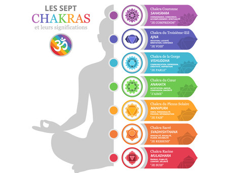 Les 7 Chakras, explications et significations