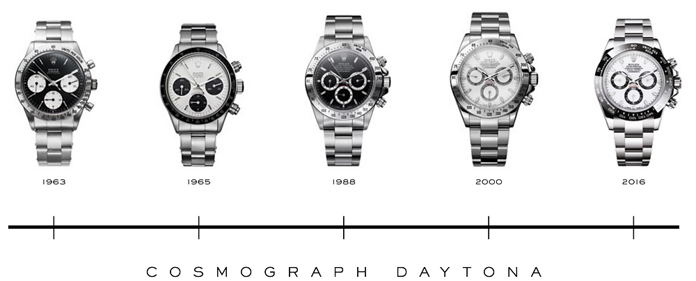 Rolex-Oyster-Perpetual-Cosmograph-Daytona-timeline
